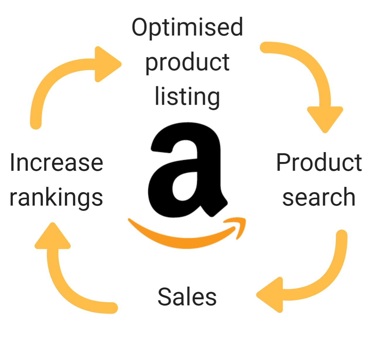 How To Write A Great Product Description For Seo