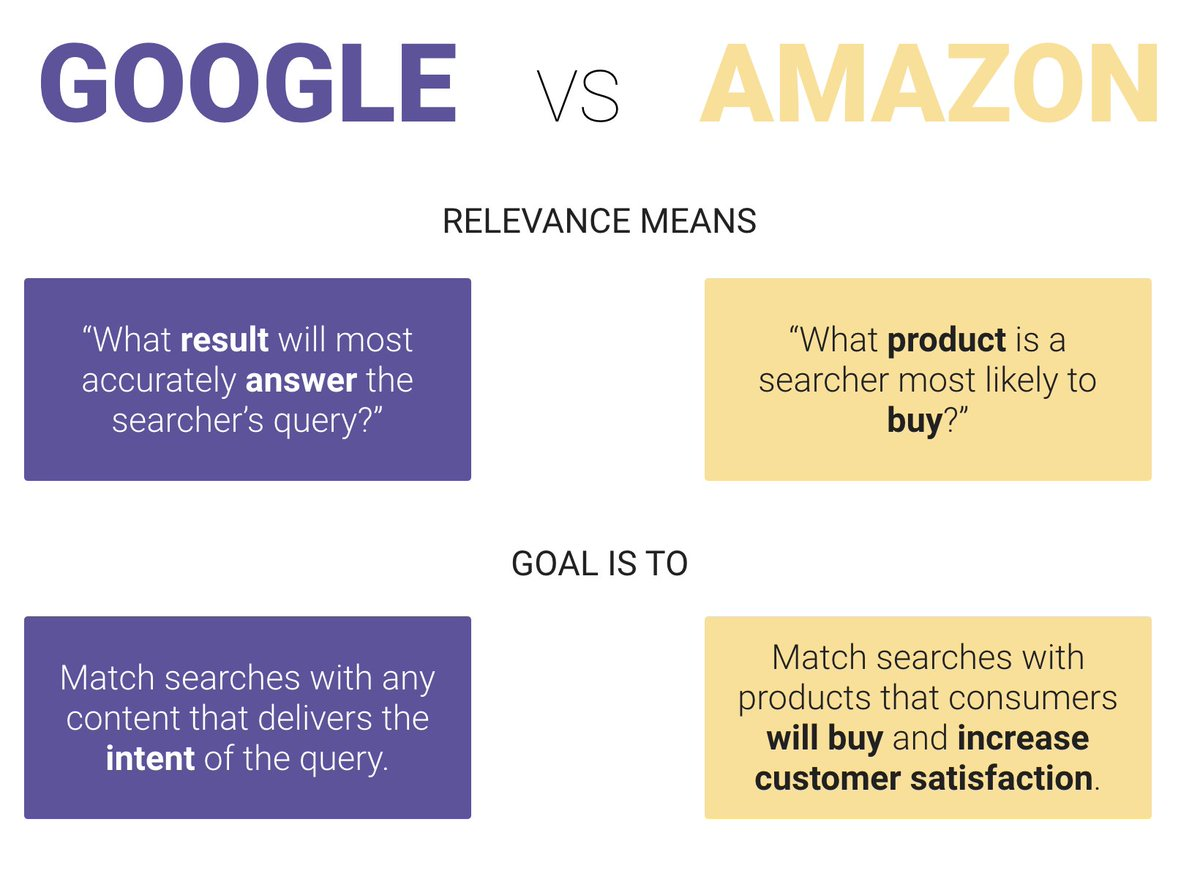 Amazon's A9 Algorithm: How to Optimise For It & What Makes ...