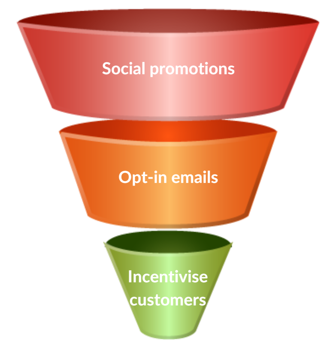 How to Increase Amazon Conversions